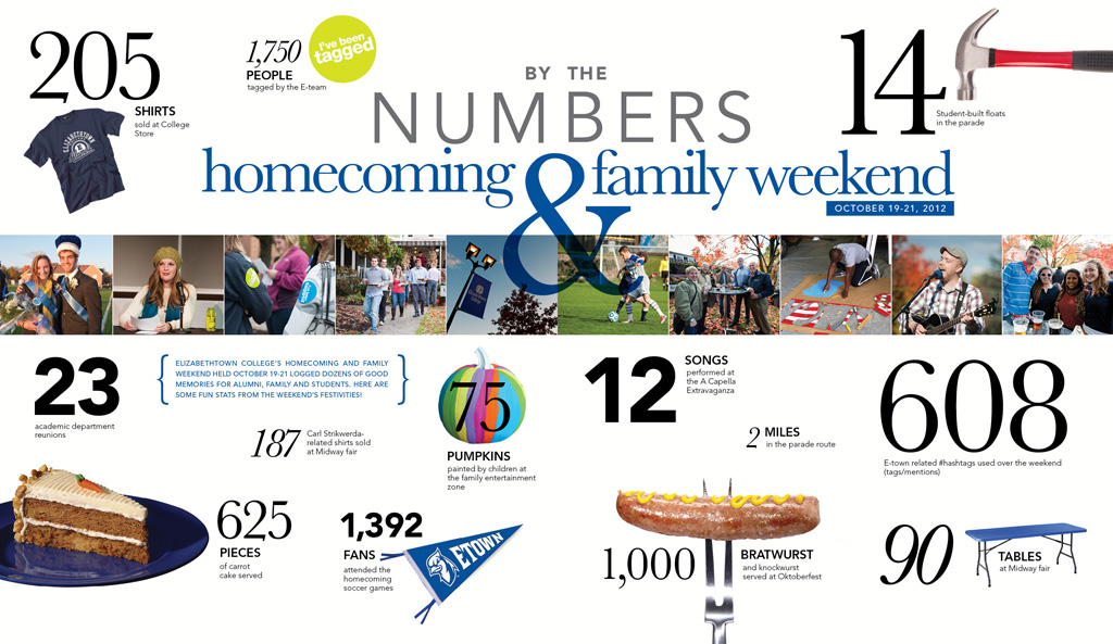 Homecoming by the Numbers